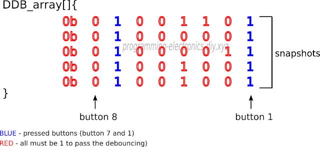 Button debouncing using Binary Button Debounce (BBD)