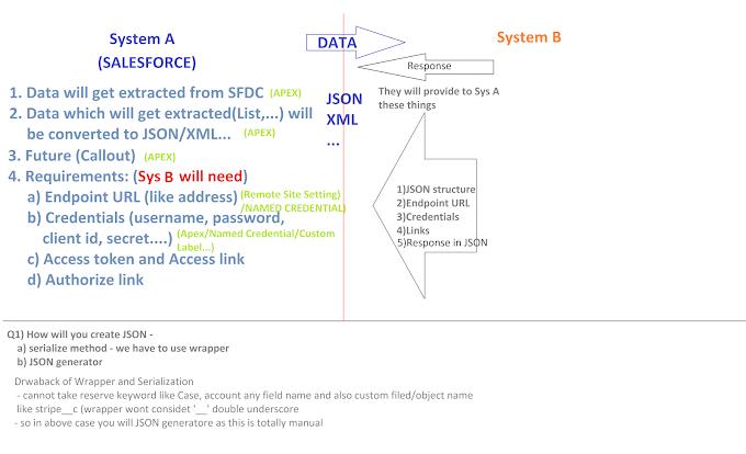 Salesforce Integration Diagram at a glance