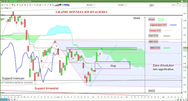 Analyse technique CAC40 - 2- [10/04/18]