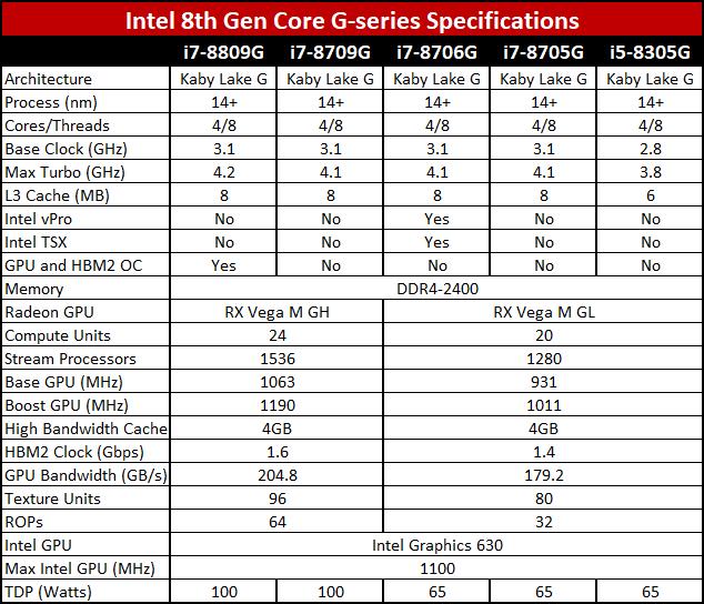 Intel's 8th Gen G-series processors pack RX Vega M graphics 2