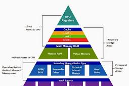 Bisakah CPU tidak menggunakan RAM
