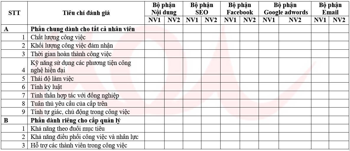 danh-gia-va-hieu-chinh-trong-chien-luoc-kinh-doanh-online