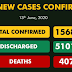 501 new COVID-19 cases recorded in Nigeria with 8 more deaths