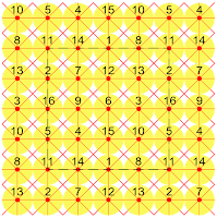 The pandiagonal magic tori and magic squares of order-4 are extra-magic.