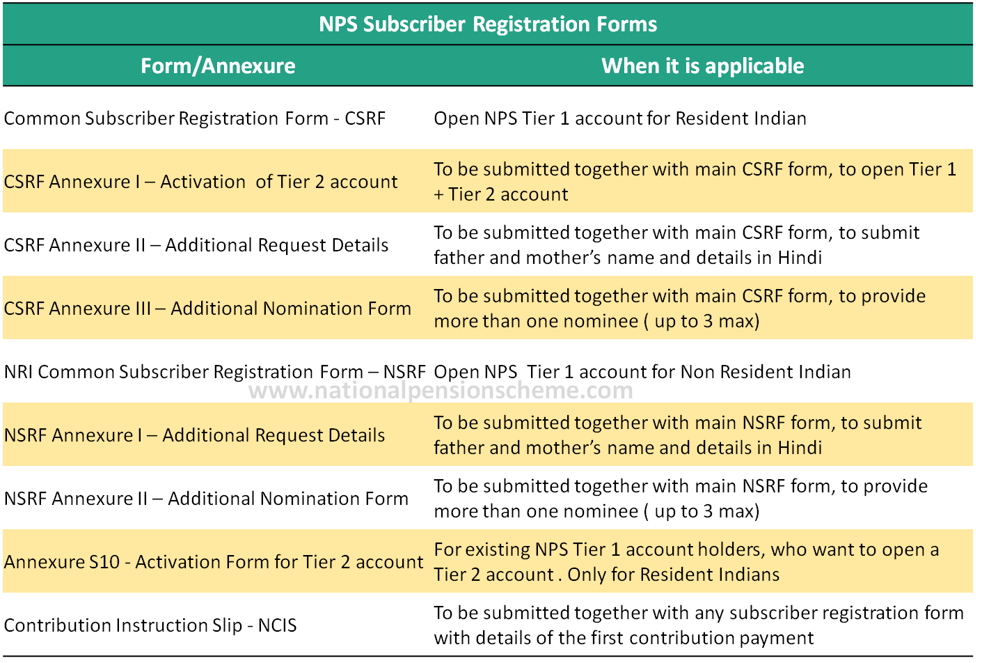 List of the different types of NPS account opening forms