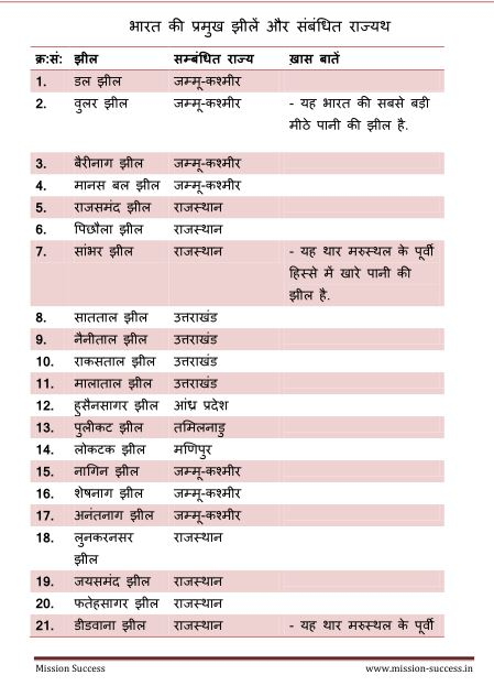 Important of lakes of India Questions : for all Competitive Exams