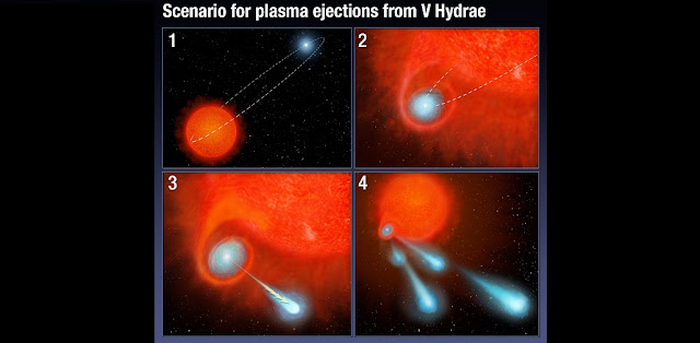 Artist's illustration of scenario for plasma ejections from V Hydrae. Credit: NASA