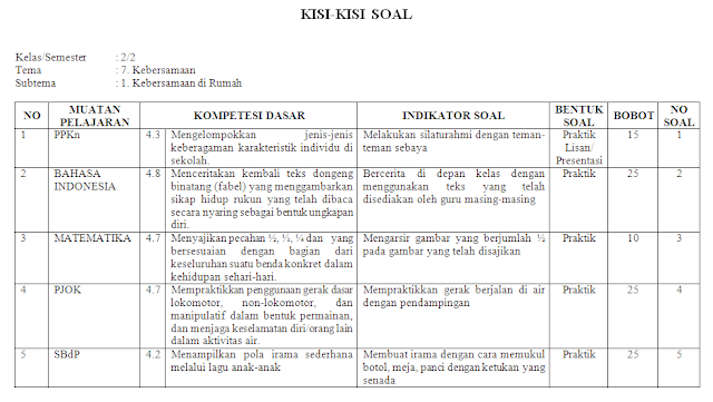 Kisi-kisi KI-4 Kelas 2 SD/MI: Tema 7