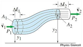Persamaan Bernoulli, Hukum Bernoulli, rumus bernoulli, tabung bocor, fisika sma