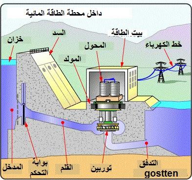 كيف تعمل المحطات المائية