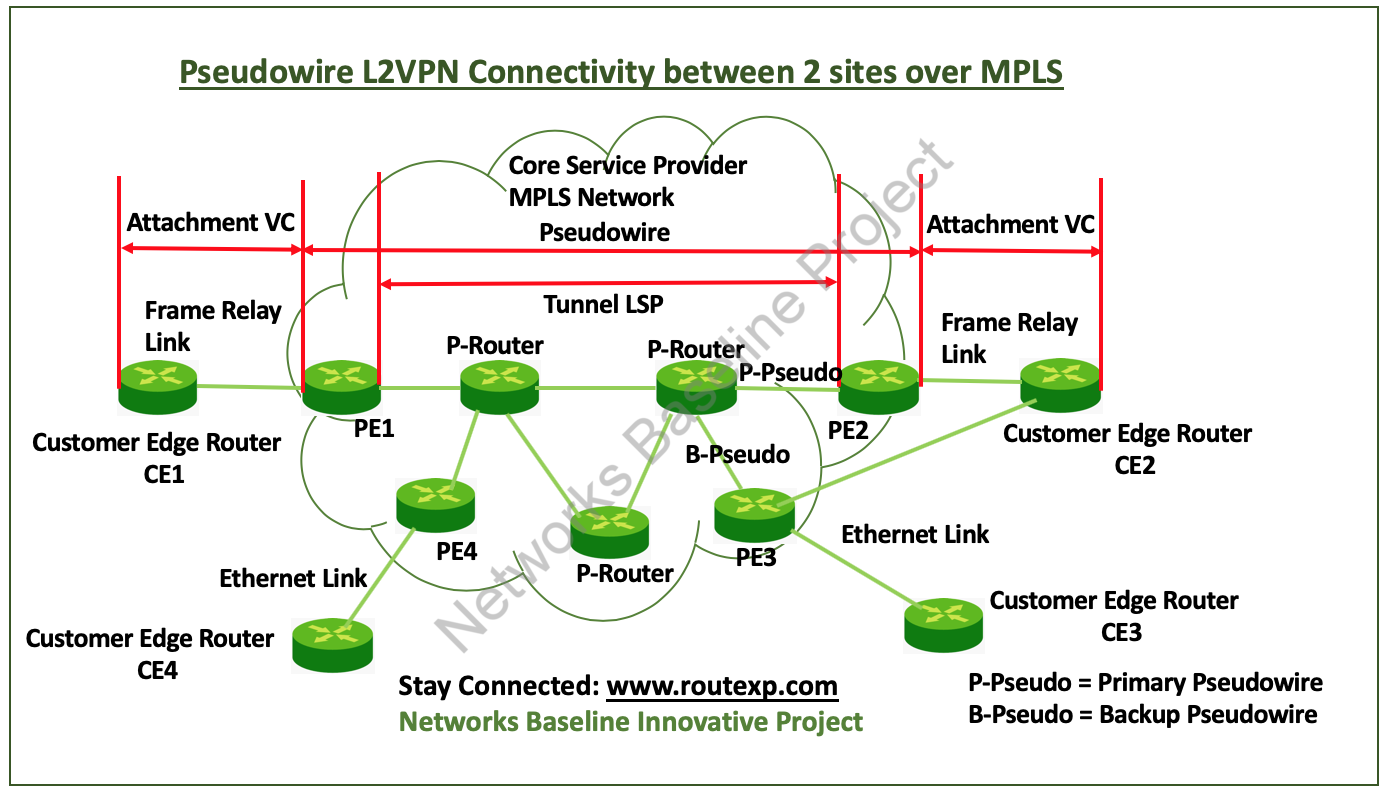 Introduction to L2VPN Pseudowire Redundancy in MPLS Networks - Route