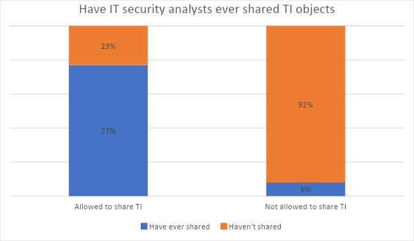 Have IT security analysts ever shared TI objects