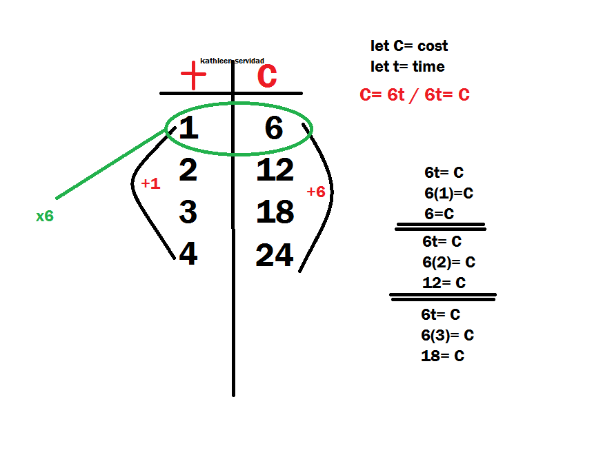 816 Math Blog (2012): Kathleen's Algebra Scribepost