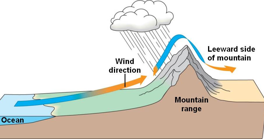 Expedition earth windward and leeward side of a mountain The windward