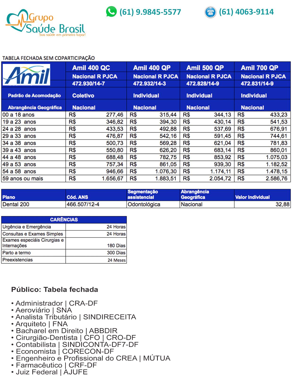 Tabela de preços dos planos de saúde Amil fechada