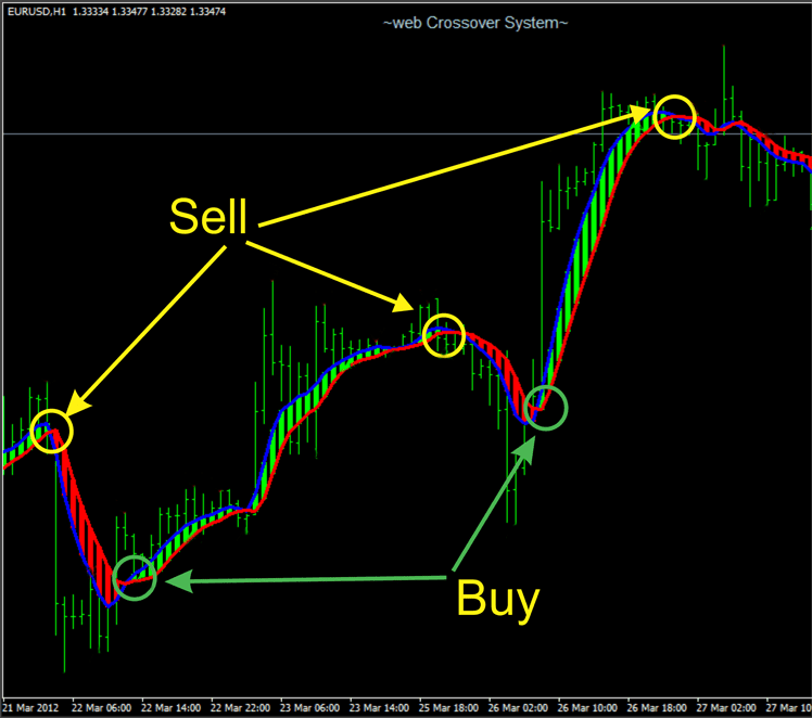 How to create forex indicator
