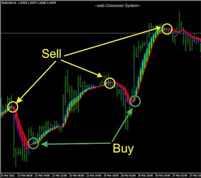 Forex indicator ranging market