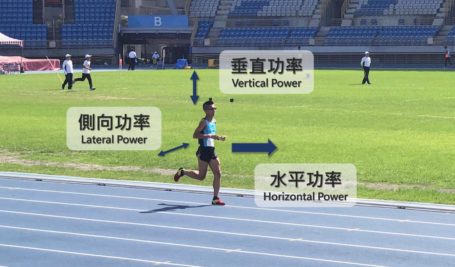 跑步功率可分成三個維度,分別是水平功率、垂直功率與側向功率