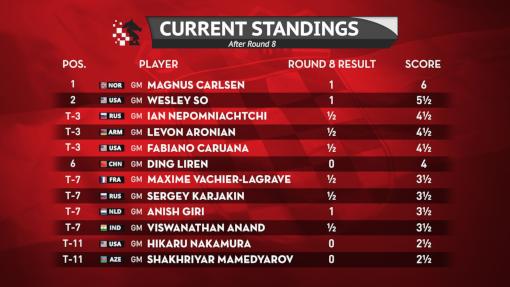 Le classement du tournoi d'échecs de Zagreb après la ronde 8