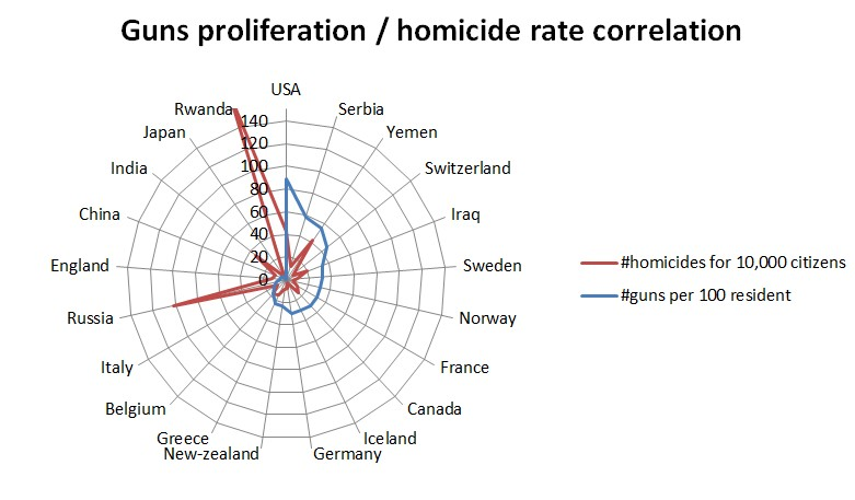 homicides par an france