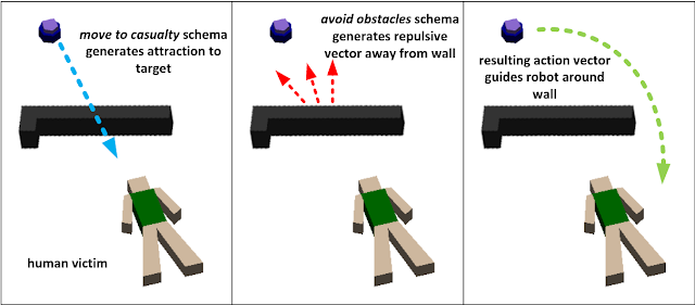 Figure showing two motor schemas working together to find victim. From Geoff Nagy's thesis Active Recruitment in Dynamic Teams of Heterogeneous Robots