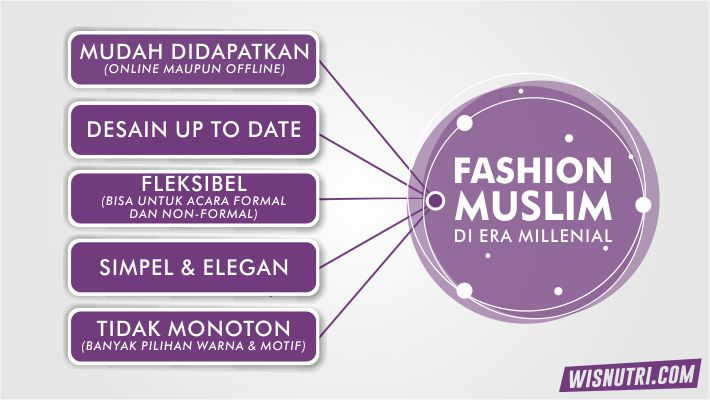 Fashion Muslim Indonesia