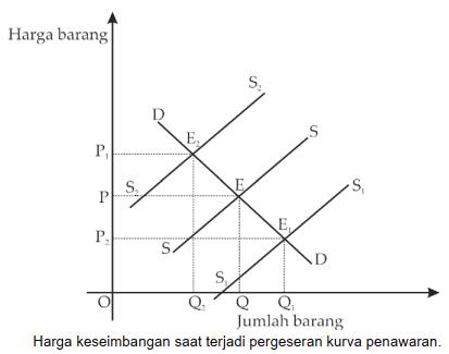 Harga keseimbangan saat terjadi pergeseran kurva penawaran