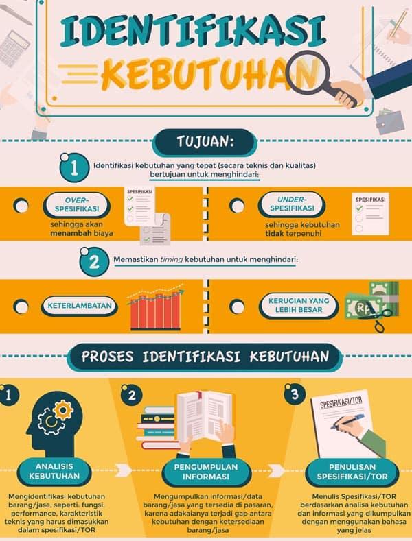 infografis kebutuhan