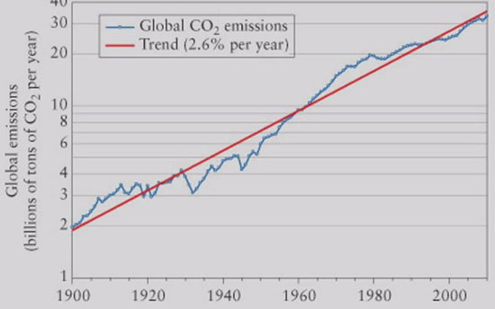 "Trend in global emissions of CO2 (Source: W. Nordhaus, ""The Climate Casino"")"