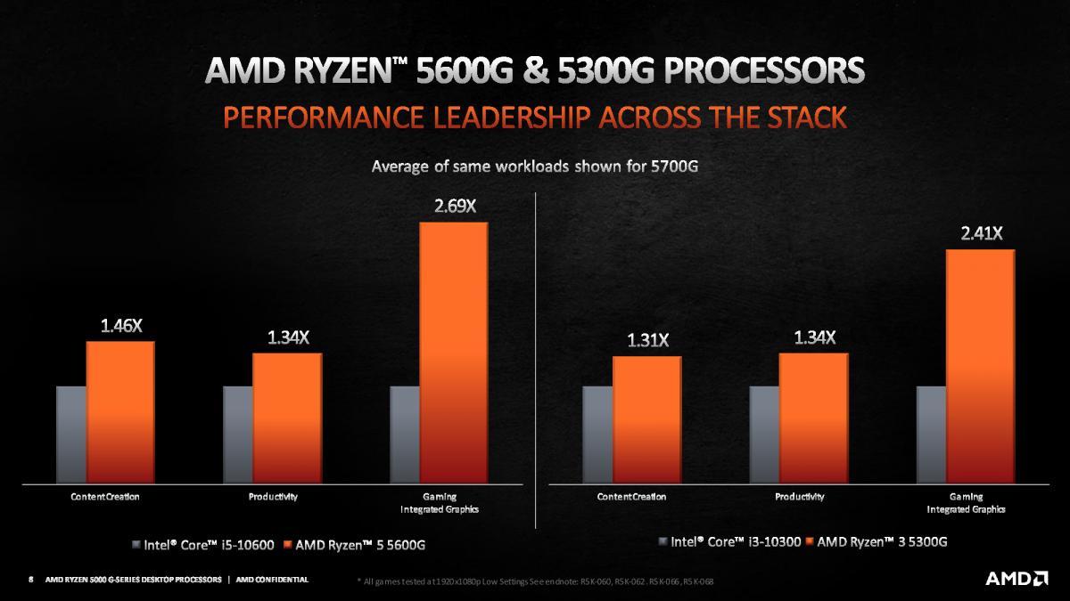 AMD Ryzen 7 5600G vs 5300G vs Intel Core i5-10600 vs Core i3-10300