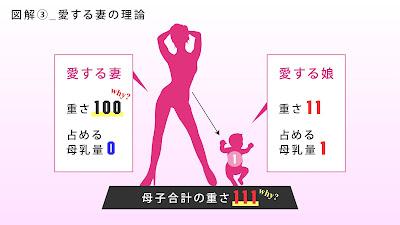 図解3,愛する妻、重さ100占める母乳量0,愛する娘、重さ11占める母乳量1,母子合計の重さ111