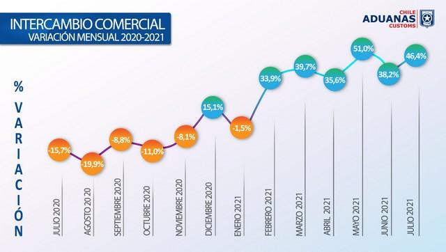 Gráfico 1. Intercambio comercial.