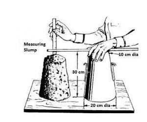 Civil At Work: WORKABILITY OF CONCRETE BY SLUMP TEST