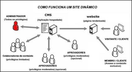 Site dinâmico