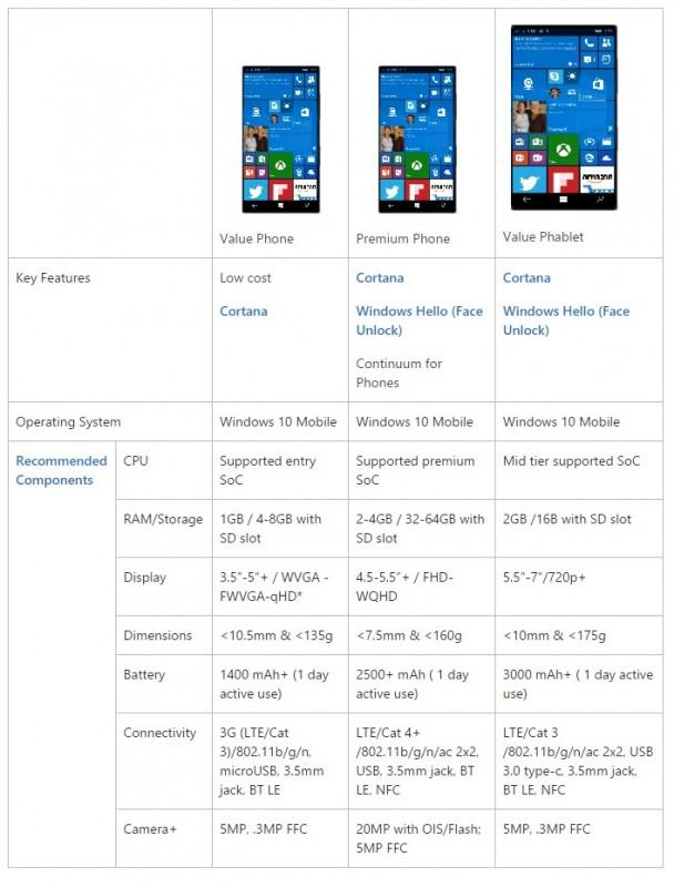Standard_Specs_Windows_10_Mobile_bagi_OEM_yang_ditentukan_Microsoft