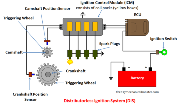 Distributorless Ignition System  Dis   U2013 Main Components  Working With Application