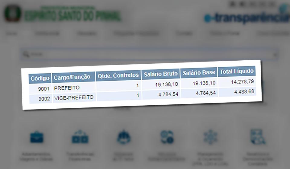 Em 3 anos, prefeitura já gastou mais de R$ 1 milhão em salários de prefeito e vereadores