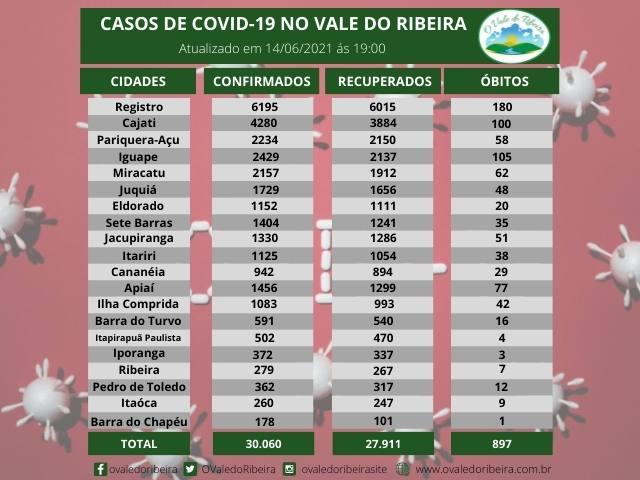 Vale do Ribeira soma 30.060 casos positivos, 27.911 recuperados e 897 mortes do Coronavírus - Covid-19