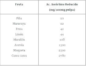 comparación de vitaminas
