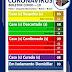 Piatã/BA: Dos 09 pacientes que testaram positivo pra a Covid-19, 08 estão curados