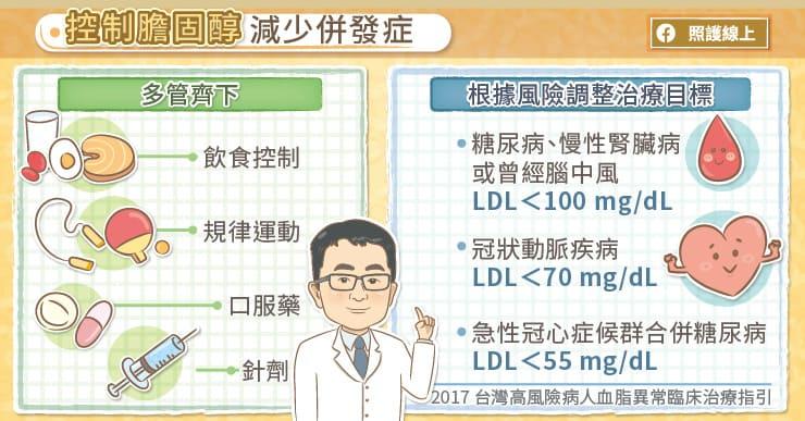積極控制高血脂,才能避免併發症
