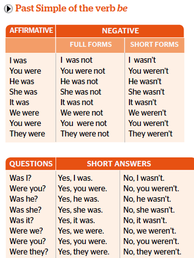 ثمرات اللغة Language Thamarat شرح قاعدة Past Simple Of The Verb