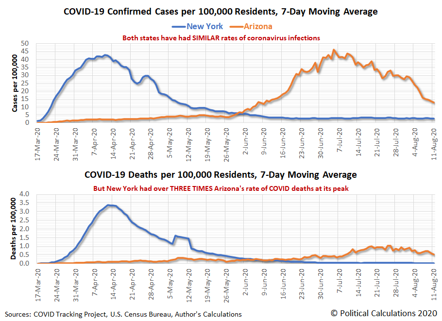 COVID-19 Confirmed Cases and Deaths per 100,000 Residents in New York and Arizona, 17 March 2020 - 11 August 2020