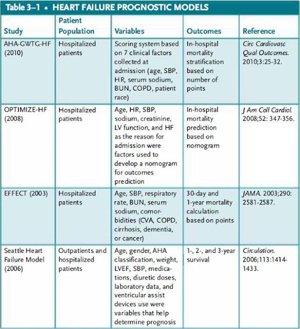 Heart failure prognostic models