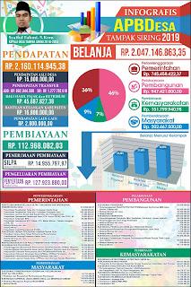 infografis apbdes tampak siring