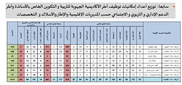 عدد المناصب حسب الجهات لمباريات توظيف أطر الأكاديمية : أطر التدريس وأطر الدعم الإداري والتربوي والاجتماعي 2020 - 2021