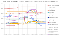Tesla-analysts-TSLA-price-target-(Credit: cleantechnica.com) JPMorgan-Chase) Click to Enlarge.