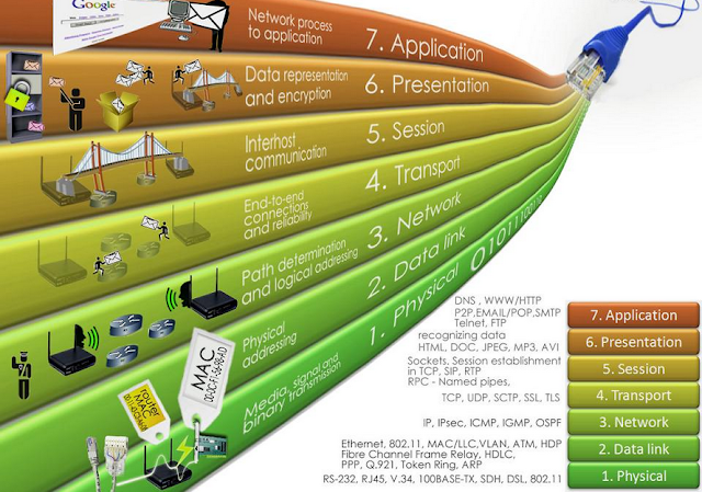 Physical Layer (Lapisan Fisik) pada Model OSI dalam Jaringan Komputer, Pengertian OSI (Open System Interconnection) , Keberadaan OSI Reference Model, OSI Reference Model, 7 lapisan OSI , Lapisan fisik (Physical Layer), Perangkat yang digunakan pada Physical Layer, Daftar protokol pada Physical Layer,