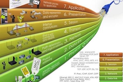 Physical Layer (Lapisan Fisik) pada Model OSI dalam Jaringan Komputer