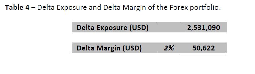 Fx options margin